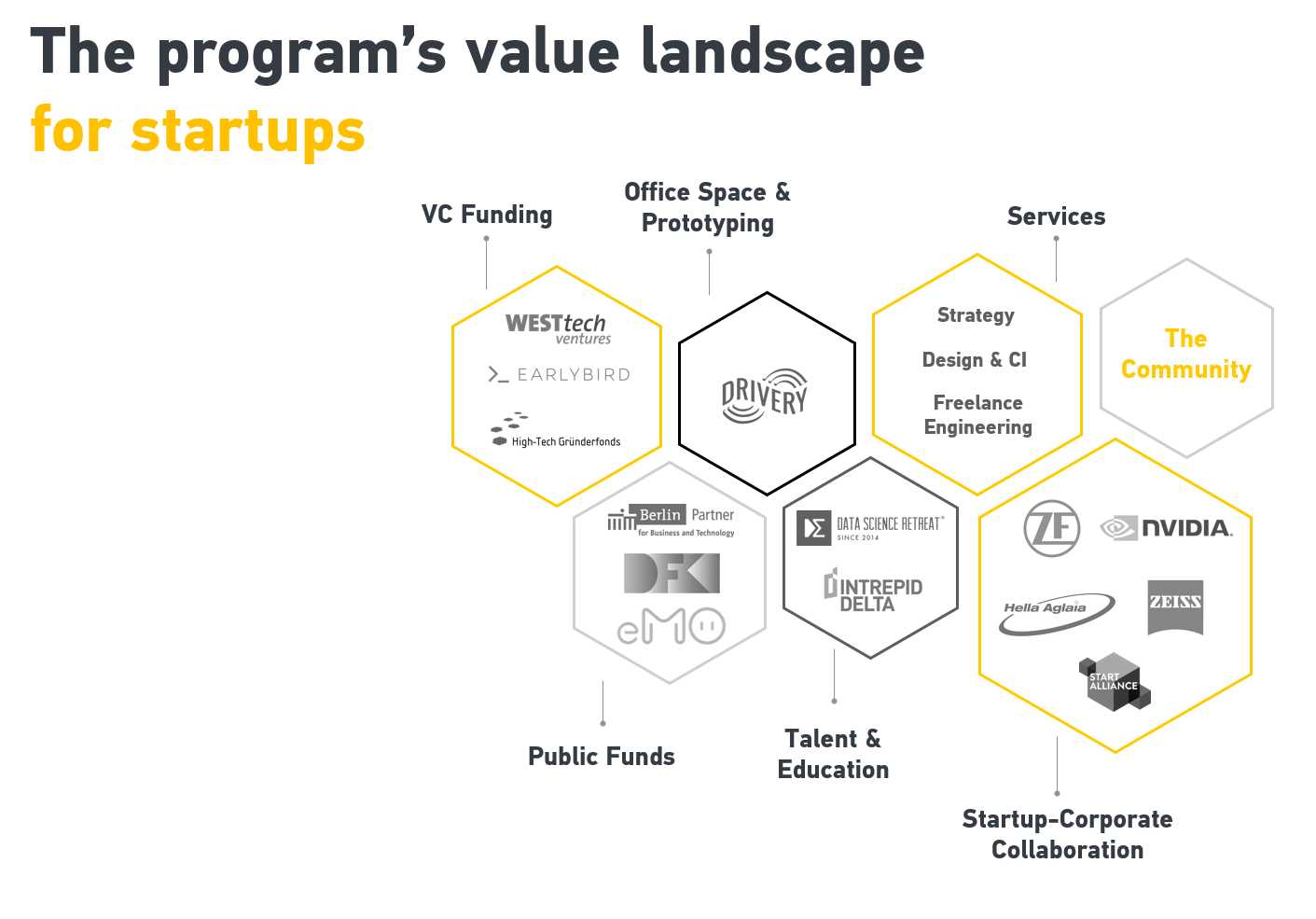 Value Landscape for Startups